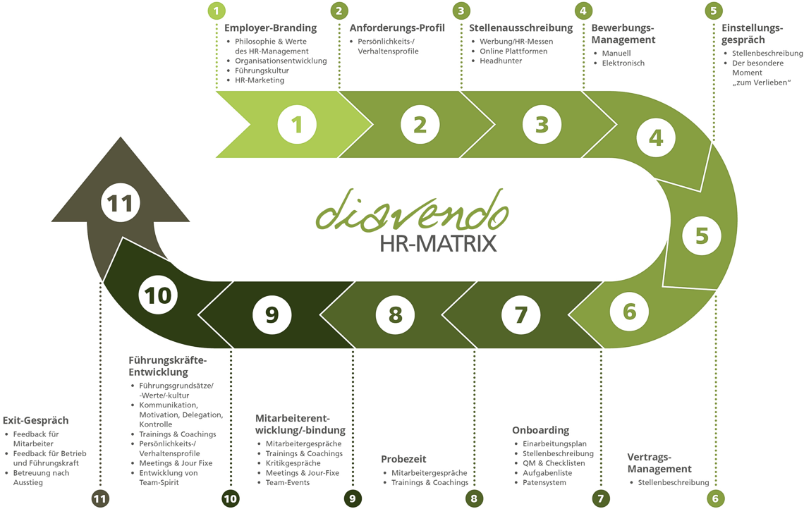 Die diavendo HR-Matrix
